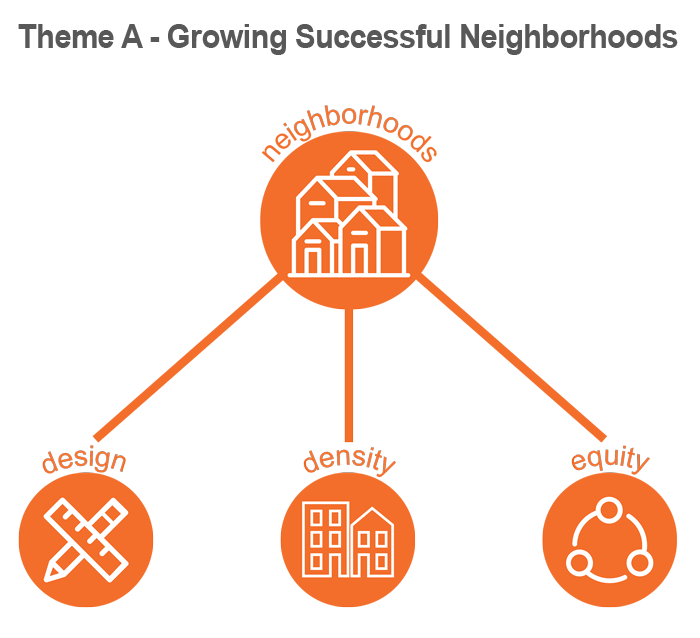 Theme A - Neighborhoods icon graphic