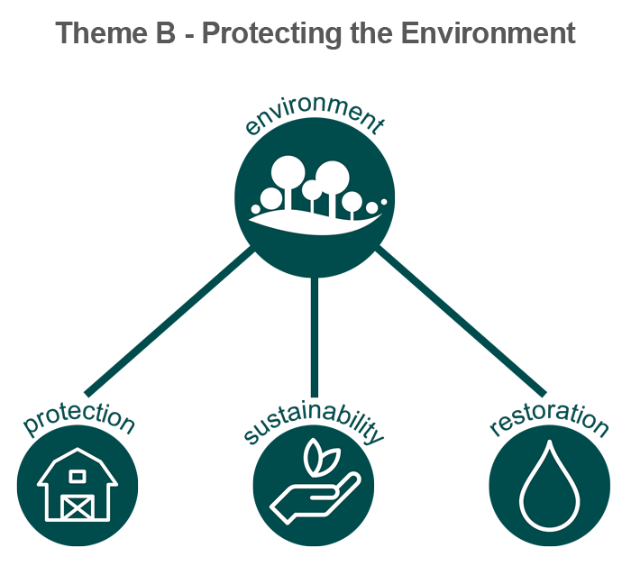 Theme B - Environment icon graphic